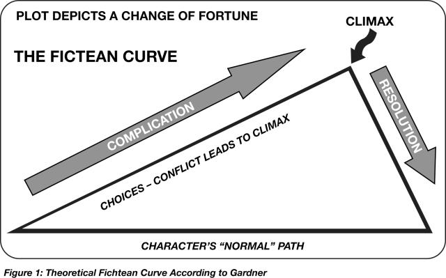 Figure 1 Fichtean Curve