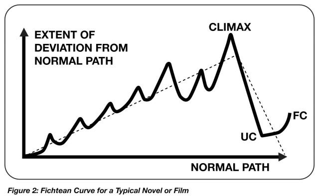 Figure 2 Fichtean Curve